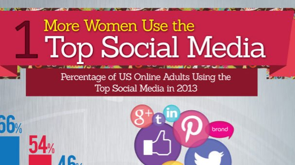 Why Women Are the Real Power Behind Social Media (Infographic)