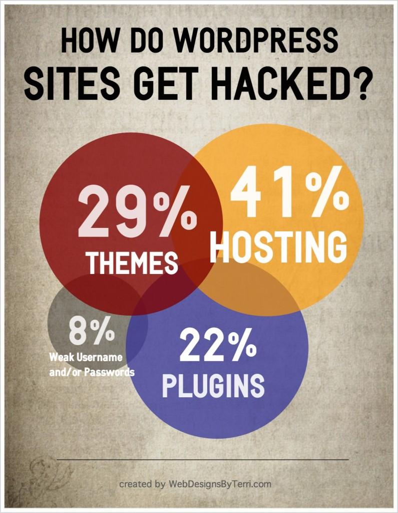 how do wordpress sites get hacked