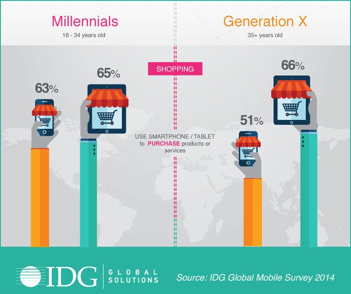 More people shop online from mobile devices