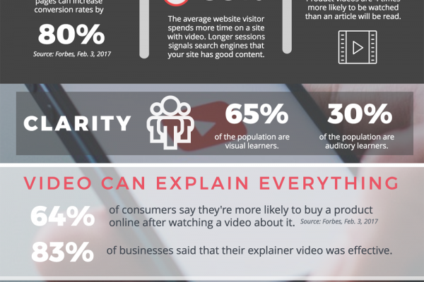 Video Marketing: The Best Way to Market Your Business, Website and Brand