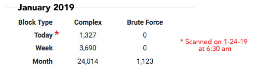 WordPress brute force attack, XML-RPC attack, protecting XMLRPC